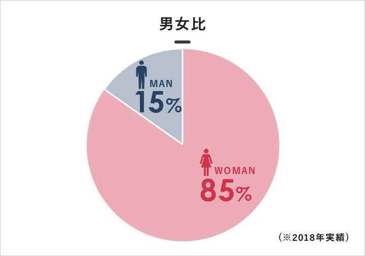平均年齢:男女比
